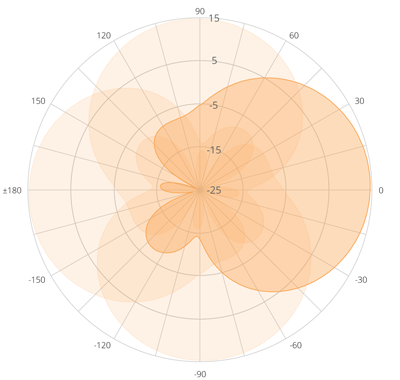 A5-14 dBi Antenna Polar Plot