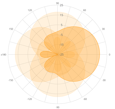 A5-18 dBi Antenna Polar Plot