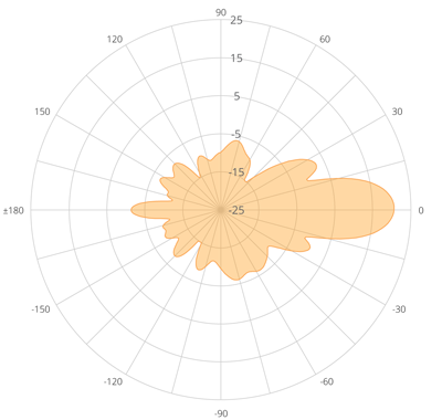 Azimuth Polar Plot