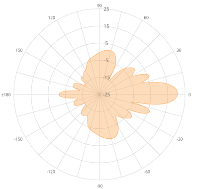 Elevation Polar Plot